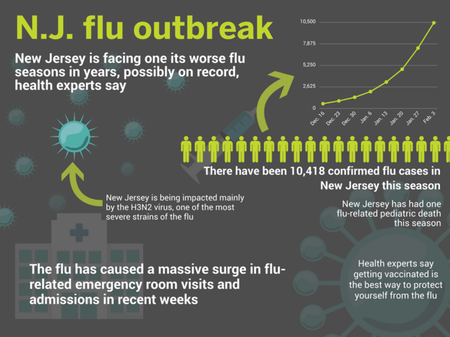 10,000 cases: Flu outbreak in N.J. continues to surge - nj.com