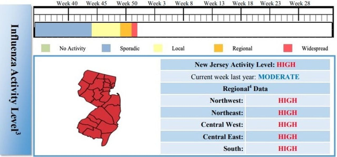 Flu is on the rise in N.J., reaching high levels in all 21 ...