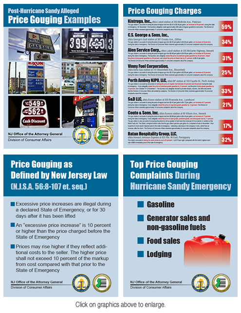 NJ OAG post-Sandy price gouging complaint charts