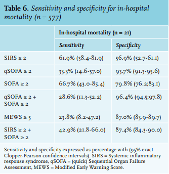 modified sofa score calculator faux leather argos article classifying sepsis patients in the emergency department sensitivity and specificity analysis