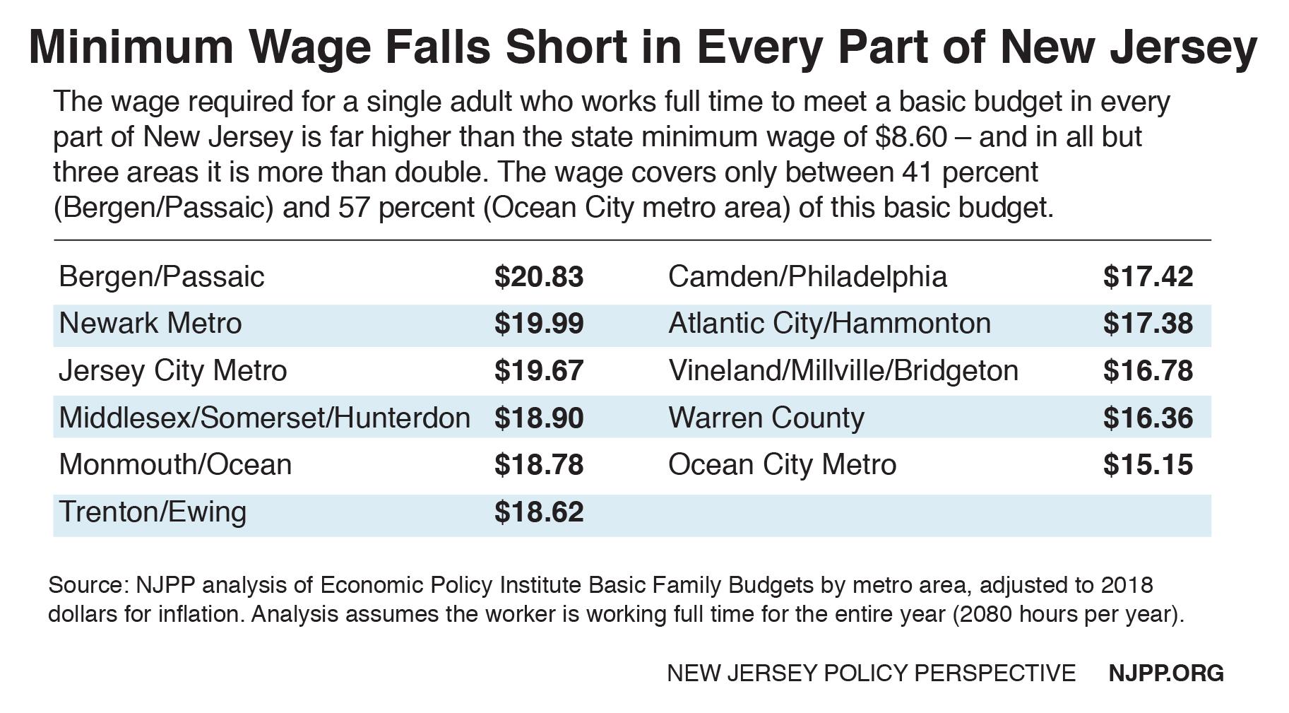 Minimum Wage Hike Will Boost 300 000 Low Paid New