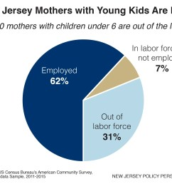 most new jersey mothers with young children are in the labor force 69 percent and have immediate or near term child care needs to help ensure that they  [ 2810 x 1831 Pixel ]