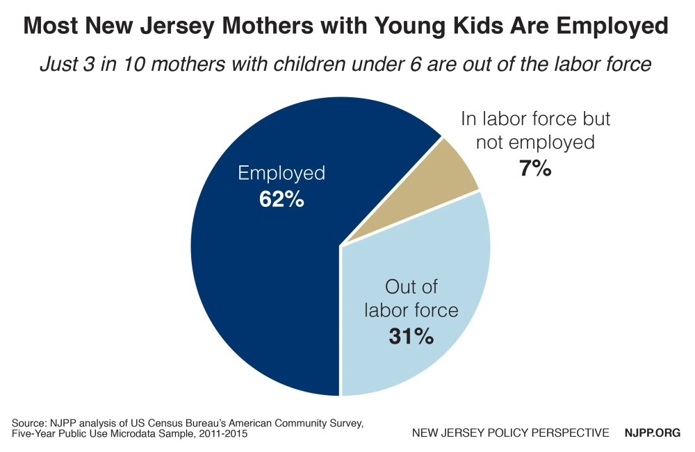 medium resolution of most new jersey mothers with young children are in the labor force 69 percent and have immediate or near term child care needs to help ensure that they