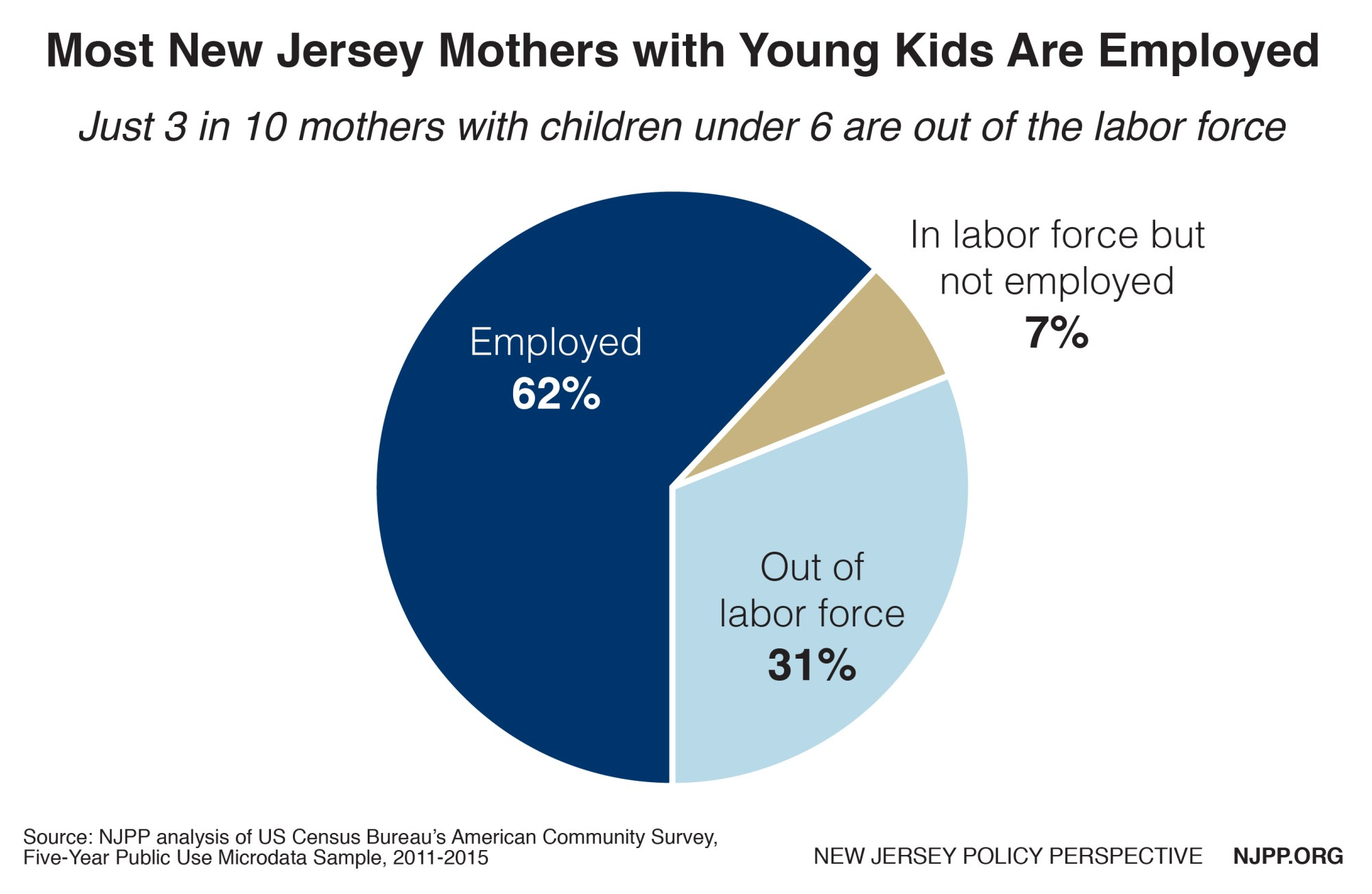 hight resolution of most new jersey mothers with young children are in the labor force 69 percent and have immediate or near term child care needs to help ensure that they