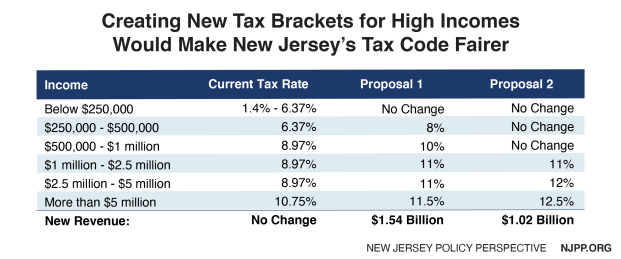 Graph: Creating new tax brackets for high incomes would make New Jersey's tax code fairer.