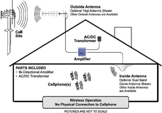 3G GSM WCDMA UMTS 2100MHz pojačivač signala Repeater + antene