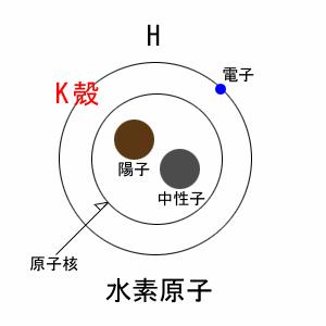 出典:http://otsuiti2.web.fc2.com/menu/sn/atom.htm