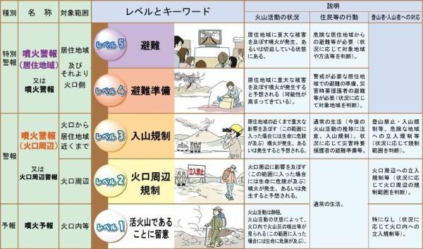 出典:気象庁警戒レベルの説明