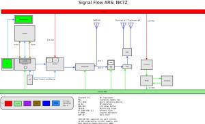 Signal Flow NK7Z