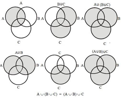 Venn Şeması Örnekleri