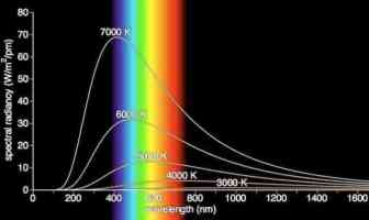 Planck Yasası