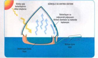 Deniz Suyundan Tatlı Su Elde Etmek