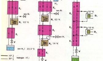 hidrojen helyum sıvılaştırma