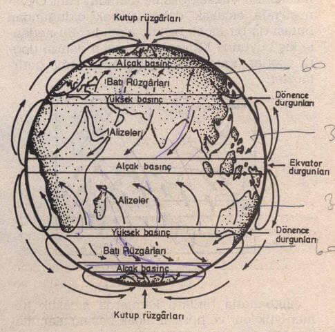 Atmosferin genel dolaşımı ve büyük rüzgârlar