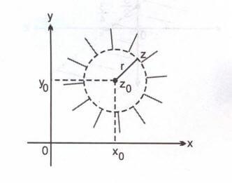 karmasik-sayilar-cember-3