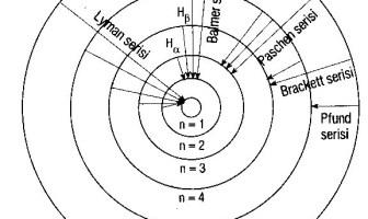 Hidrojen Spektrumu