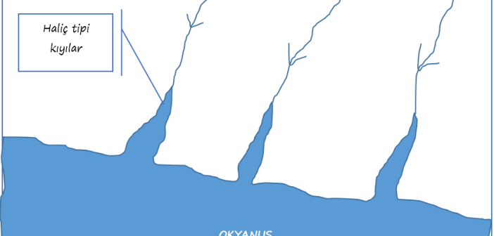 haliç tipi kıyı