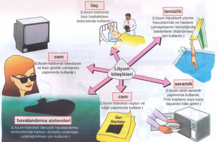 lityum kullanım alanları