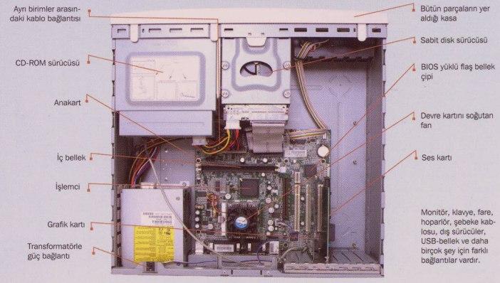 bilgisayarın parçaları