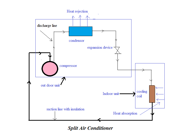 split ac wiring diagram image for smoke detectors uk about air conditioner features installation and benifits