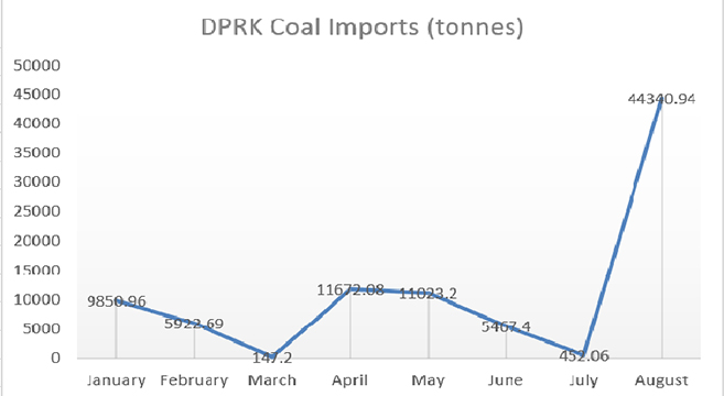 Chinese coal exports to North Korea show huge increase