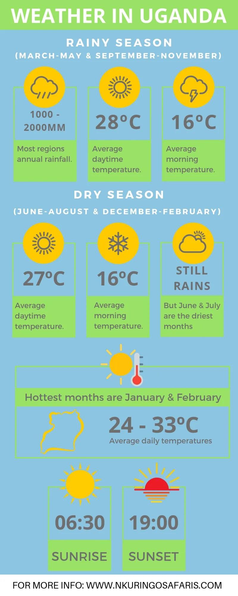 Weather in Uganda