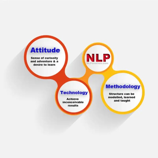 NLP infographic, what is NLP