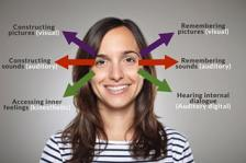 Diagram of NLP eye patterns