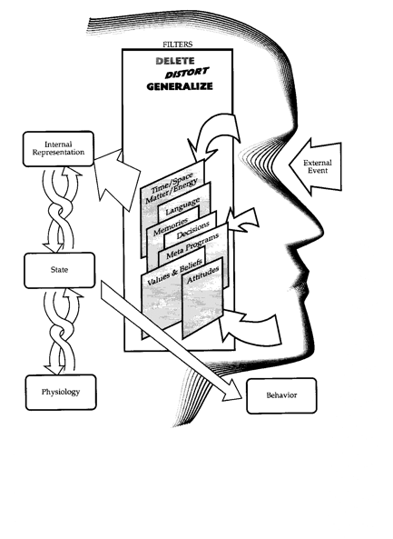 diagram of the human communication model