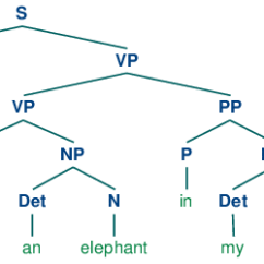 Morphology Tree Diagram Tci 700r4 Lockup Kit Wiring 8 Analyzing Sentence Structure A Images Ch08 1 Png