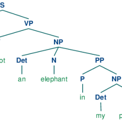Morphology Tree Diagram Coleman Mobile Home Air Conditioner Wiring 8 Analyzing Sentence Structure B Images Ch08 2 Png