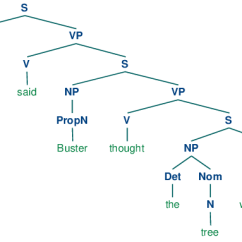 Morphology Tree Diagram Honeywell Homexpert Room Thermostat Wiring 8 Analyzing Sentence Structure B Images Ch08 7 Png