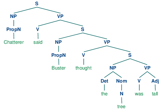 diagramming sentences declarative old lennox thermostat wiring diagram 8 analyzing sentence structure b tree images ch08 7 png