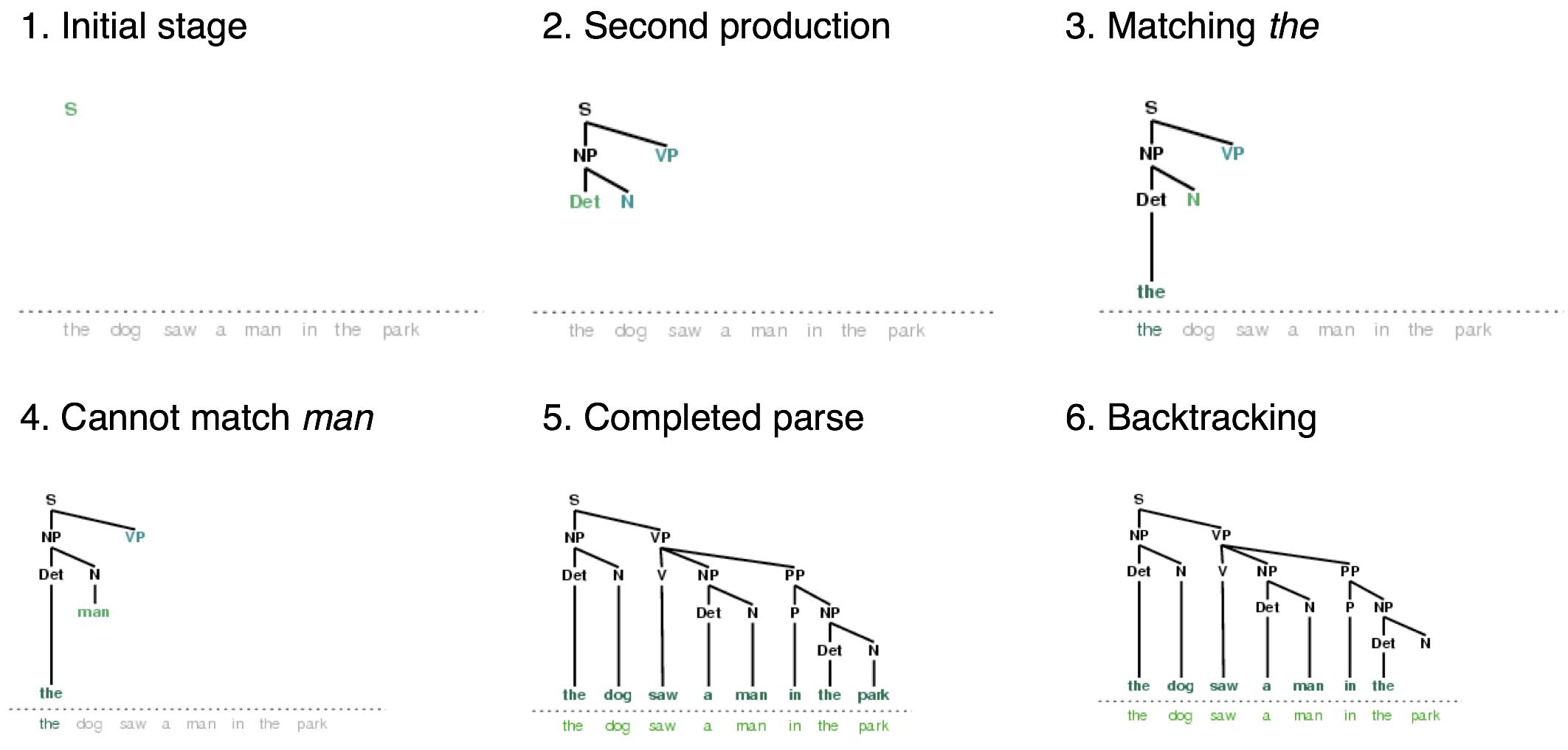 8. Analyzing Sentence Structure
