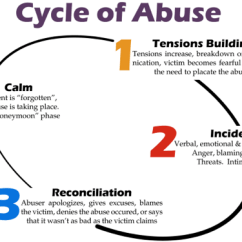 Emotional Cycle Of Abuse Diagram 2002 Ford Explorer Sport Trac Stereo Wiring Nmac 1 Tension Building 2 Incident 3 Reconciliation 4 Calm