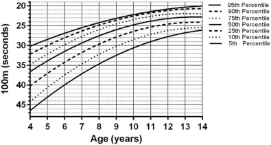 The 100-meter timed test: Normative data in healthy males
