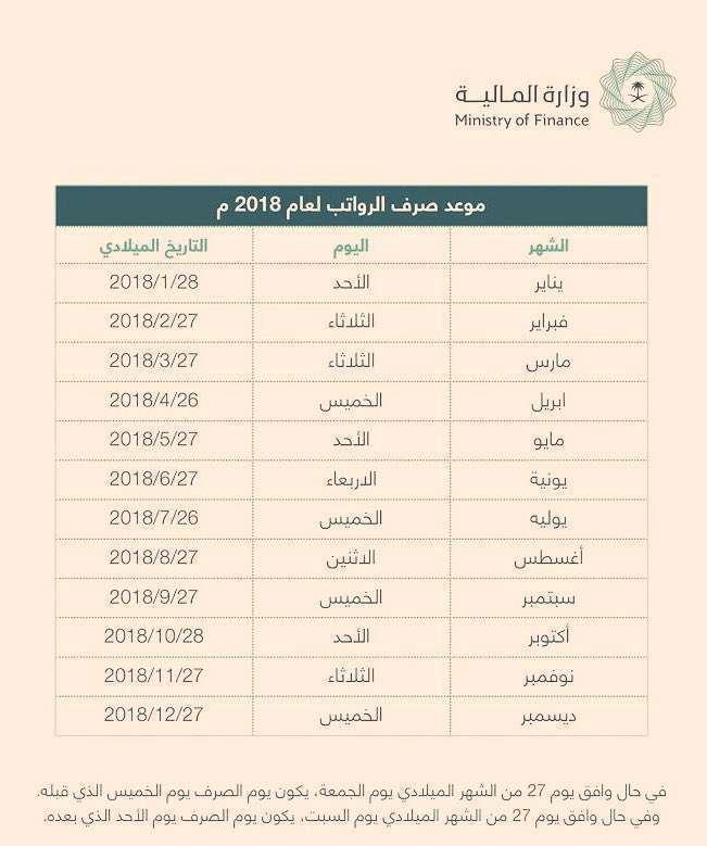 جدول صرف الرواتب 2018 بالميلادي ومتي نزول رواتب جمادي الأولي بعد صدور الأوامر الملكية