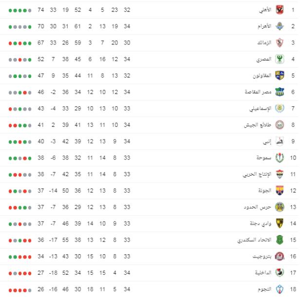 جدول ترتيب الدوري المصري بعد مباراة الزمالك والانتاج الحربي