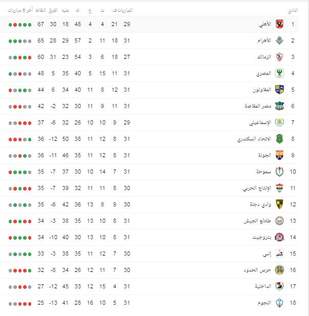 ترتيب الدوري المصري بعد فوز الأهلي على النجوم