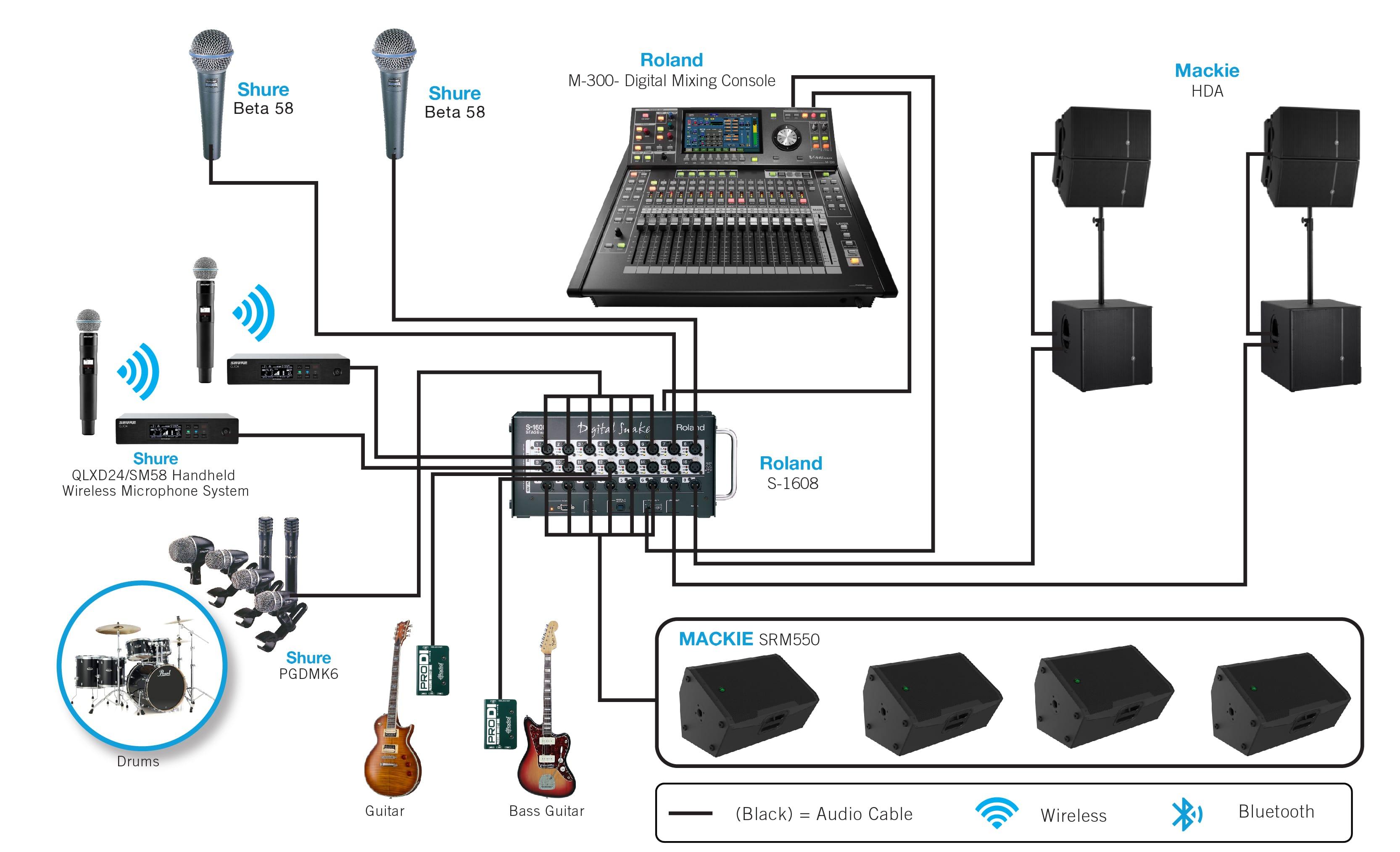 Church Pa System Setup Diagram