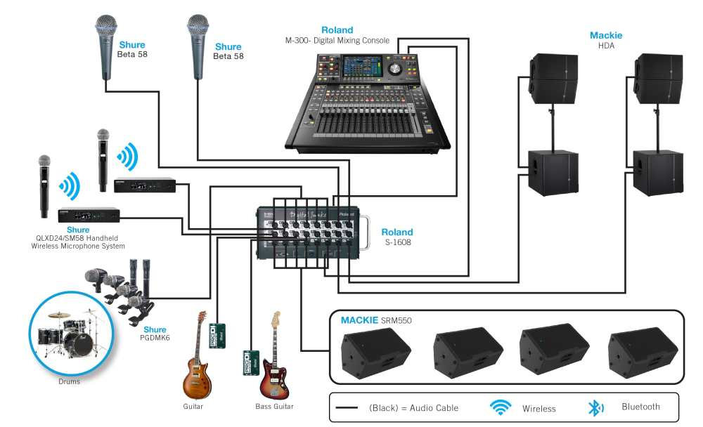 medium resolution of sound system diagram for band wiring diagram expert 3 band eq wiring diagram band wiring diagram