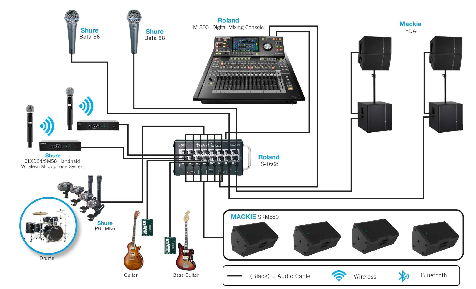 hight resolution of sound system diagram for band wiring diagram expert 3 band eq wiring diagram band wiring diagram