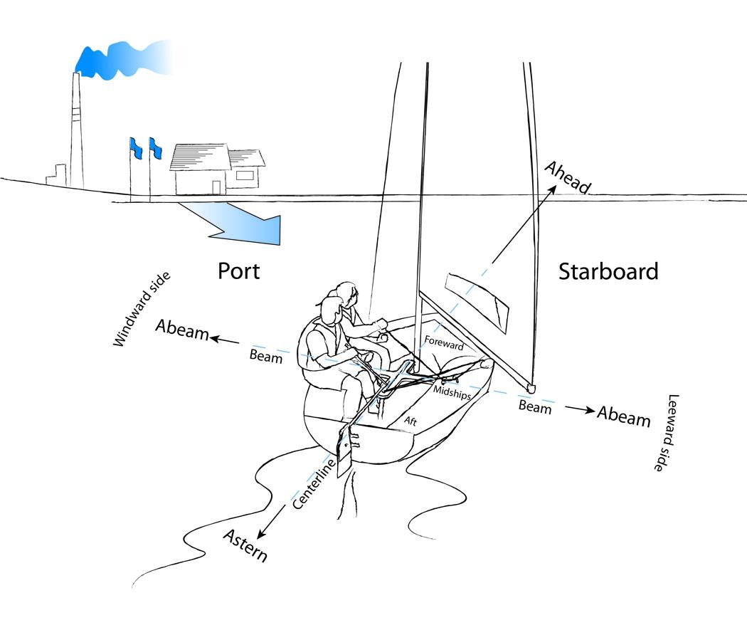 boat anatomy diagram duncan designed active hb 105 wiring sailboat terminology get free image