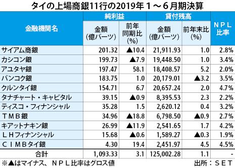 上場商銀、上期は3.1%増益 伸び確保も融資引き締めじわり - NNA ASIA・タイ・金融