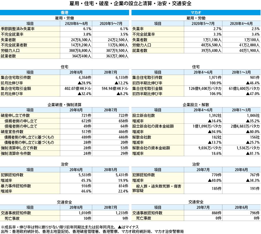 【香港・マカオ経済統計】 - NNA ASIA・香港・マクロ・統計・その他経済