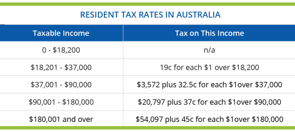Residents Tax Rates In Australia