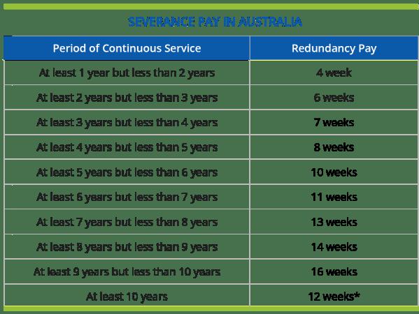 Severance Pay in Australia