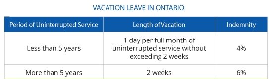 Vacation Leave in Ontario