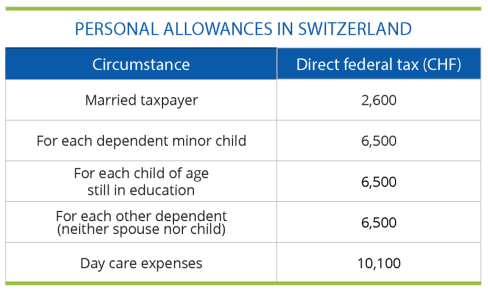 Personal Allowances in Switzerland