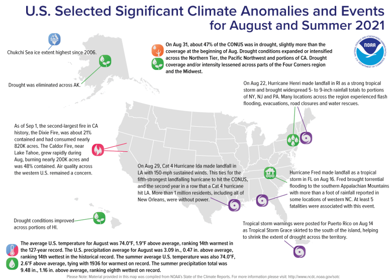 A map of the United States plotted with significant climate events that occurred during August and Summer 2021. Please see article text below as well as the full climate report highlights at http://bit.ly/USClimate202108.